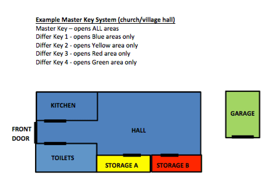 master-lock-key-example-1